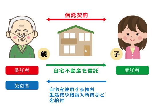 家族信託で認知症と不動産の問題を解決!